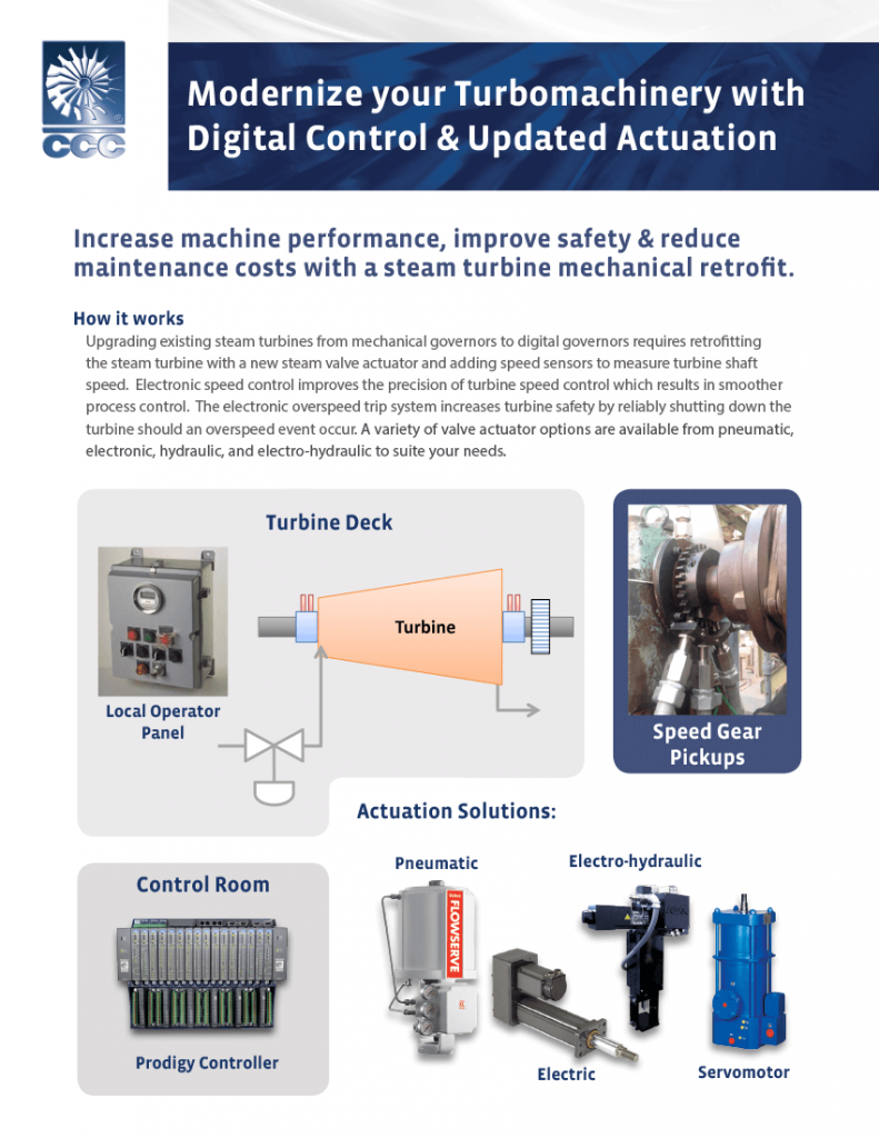 the electrohydraulic turbine controller Electronic overspeed protection hydraulic cylinder with spring return turbine control digital turbomachinery controller turcon d electro-hydraulic i/h converters and wsr way valves, actuator technology for positioning cylinders on turbomachinery.